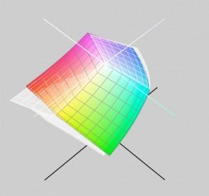 A colori: la rappresentazione del profilo del mio monitor CRT. In trasparenza: la stessa cosa, per il mio iMac.