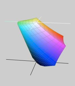 La rappresentazione del gamut dello spazio colore sRGB.