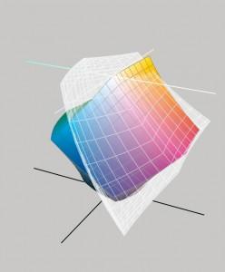 Il gamut di sRGB e di Coated FOGRA39 a confronto: lo spazio CMYK è più esteso di quello RGB in certe aree.