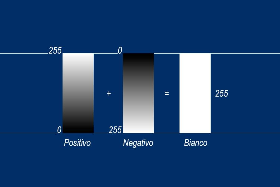 07_Positivo+Negativo