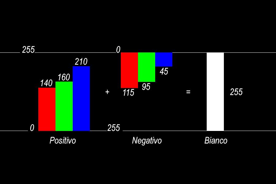10_Positivo+Negativo_Colori_Blu