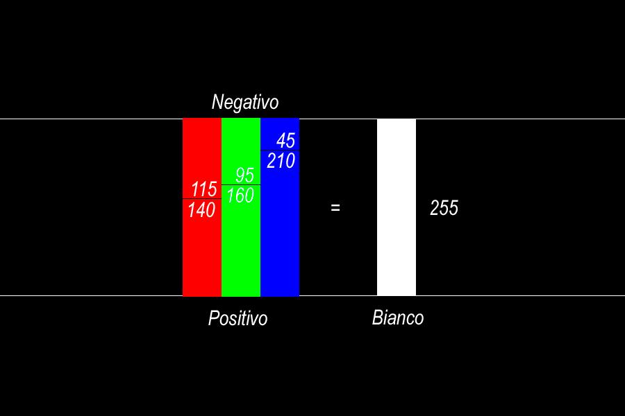 11_Positivo+Negativo_Colori_Blu