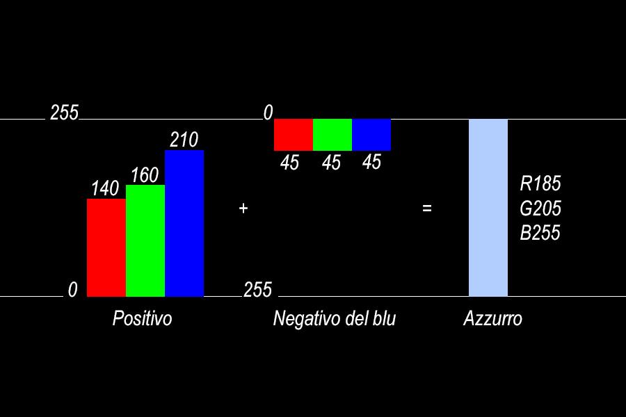 23.2_Spiegazione_Applicazione_Blu_Invertito